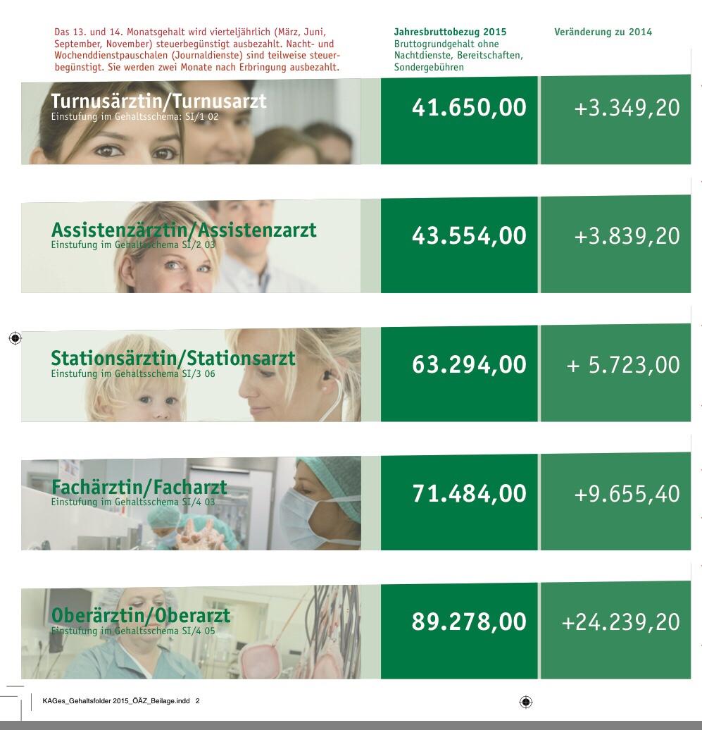 Steiermärkische KAGES zahlt ihren Ärzten durchwegs weniger als die Hausverwaltung Ogris/WEG Ulmgasse ihren Hausmeistern! 😳